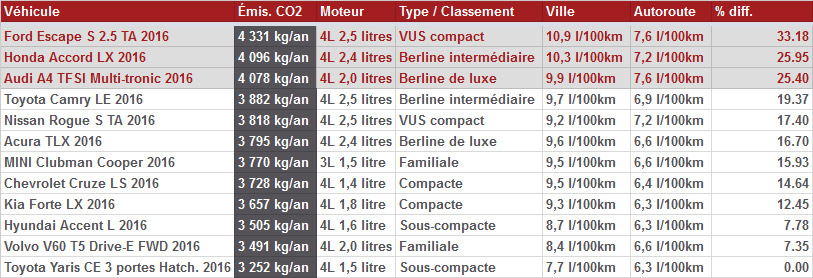 comparaison-emission-co2-vehicules